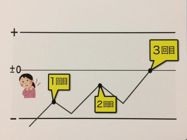 施術を受けたカラダの回復グラフ